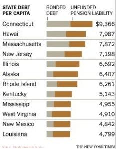 Top 10 States by Per Capita Indebtedness